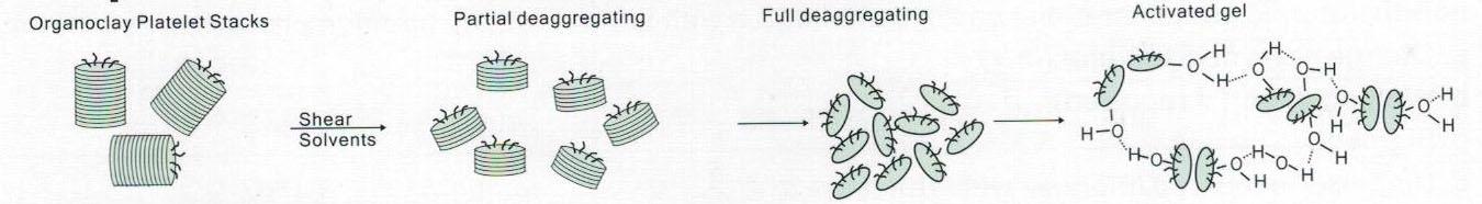 Organoclay activator
